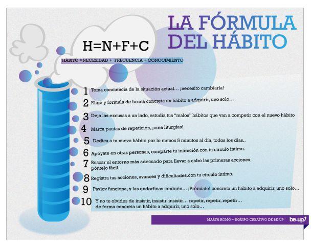 El hábito es igual a la suma de NECESIDAD + FRECUENCIA + CONOCIMIENTO   vía Be-up)