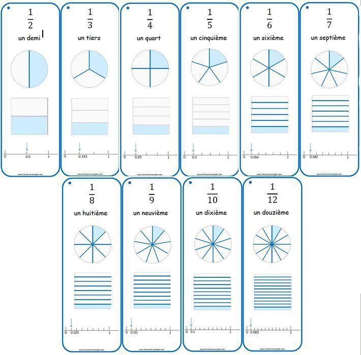 Mémento des fractions