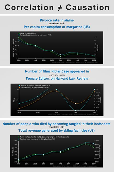 correlation doesn t equal causation Correlation, causation, and association - what does it all mean let's clear something up, correlation isn't causation, but it's important posted mar 30, 2010.