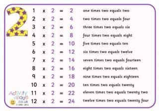 Times Table Poster with Words   ActivityVillage.co.uk