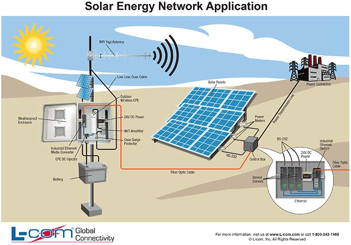 Solar Energy Diagram Image Search Results