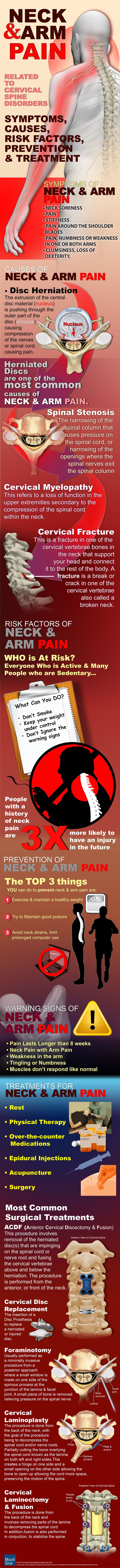 Symptoms, Causes, Risk Factors, Prevention and Treatment for Neck and Arm Pain infographic from Mount Sinai Hospital