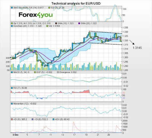 Forex market time utc