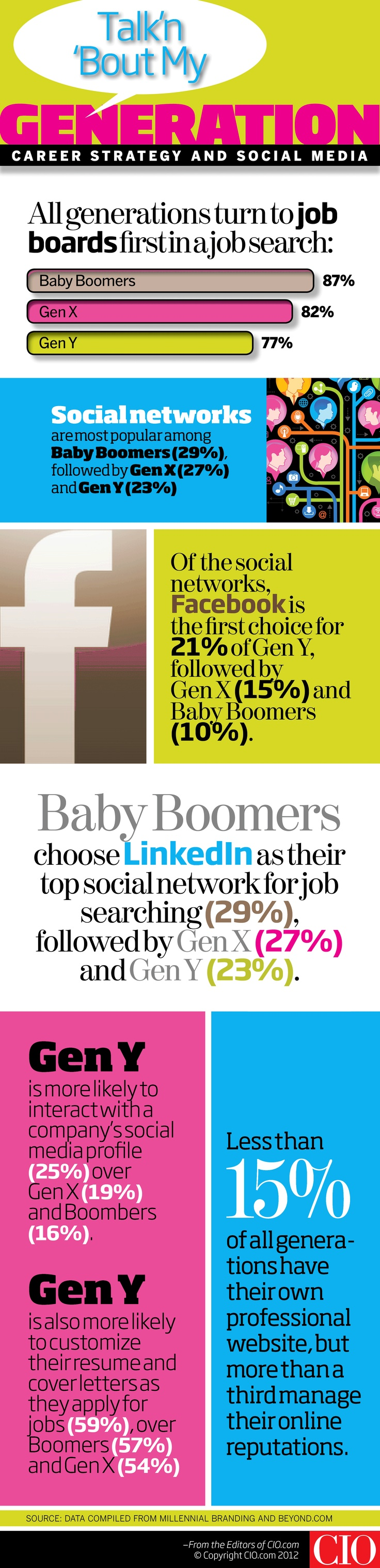How do job seekers from Gen Y, Gen X and the Baby Boomer generation approach their #career searches? #HR #infographic