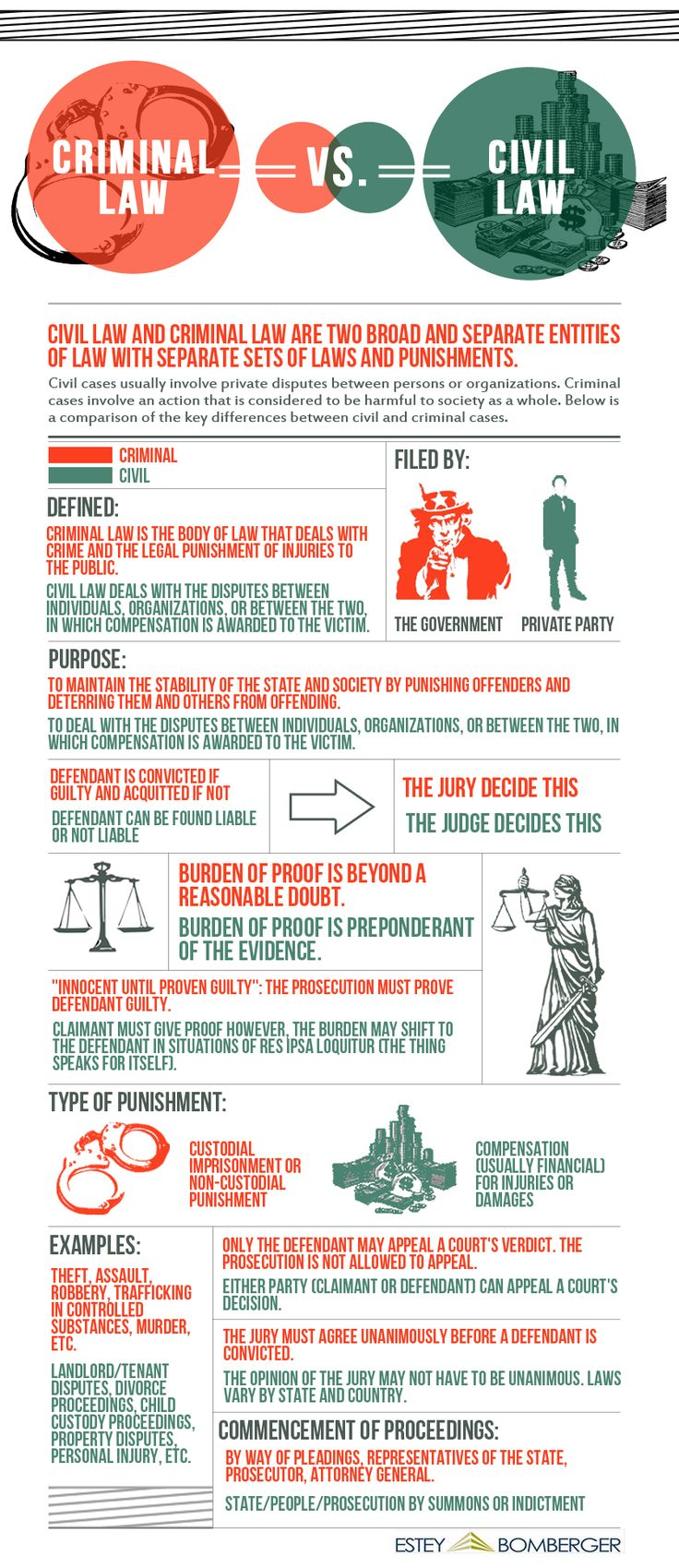 Criminal Law vs. Civil Law (Infographic) | FH+H