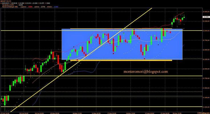 Montero Mori - Analisi tecnica dei mercati finanziari : FtseMib: rialzista di breve ma alert sotto 22270.