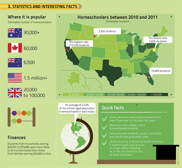 It's great to see that Australia is right up there with numbers of homeschoolers!