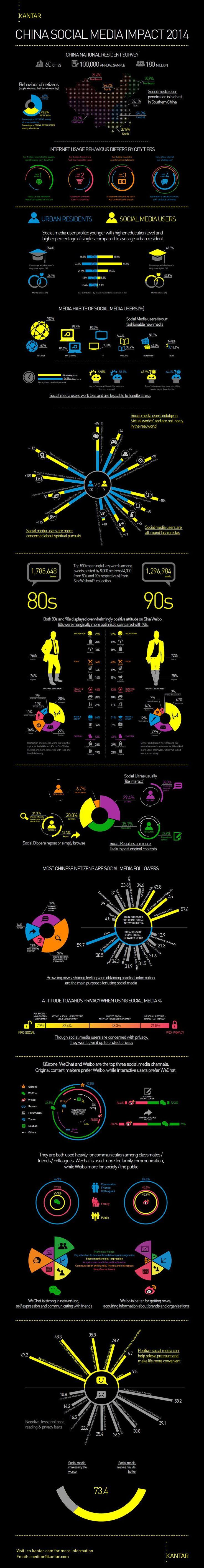 China Social Media Impact 2014 Kantar