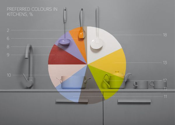 Favorite Color for your Space: Data Visualization from Pinterest | Trendland: Fashion Blog & Trend Magazine