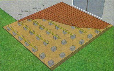 Conception d'une terrasse en bois: LA STRUCTURE DE LA TERRASSE