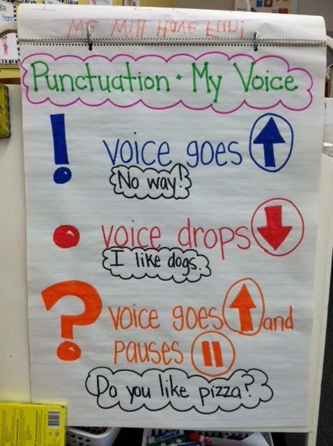 punctuation anchor chart, great voice discussion and review here