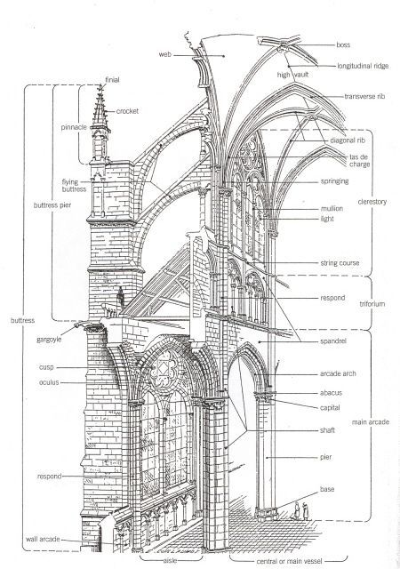 buttress vs flying buttress