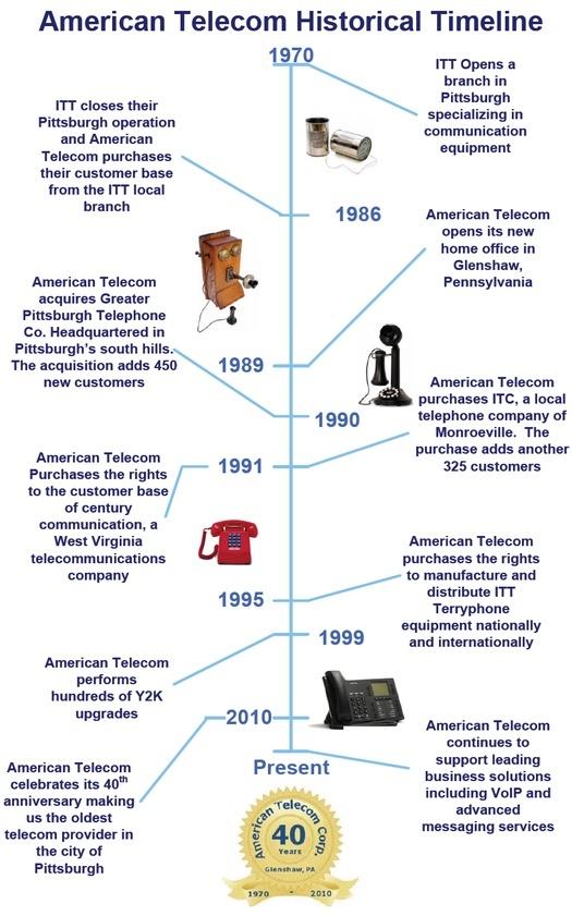 A history of telecommunications essay