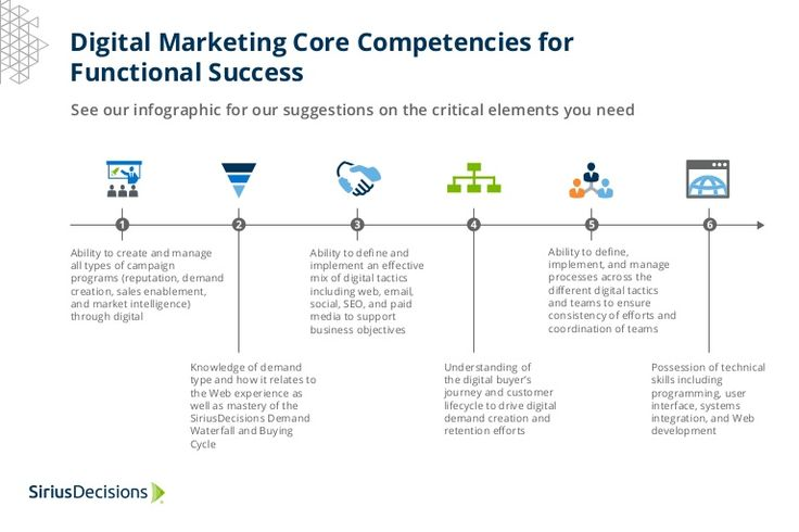 Suggestions on the critical elements digital marketers need for functional success.