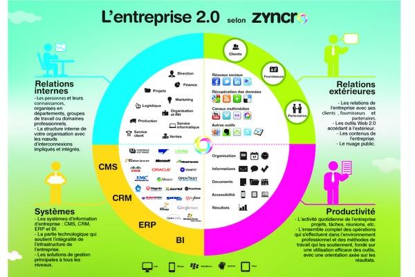 L'Entreprise 2.0 selon Zyncro