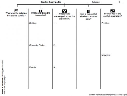 Types Of Conflict In Literature Worksheet Worksheets For School ...