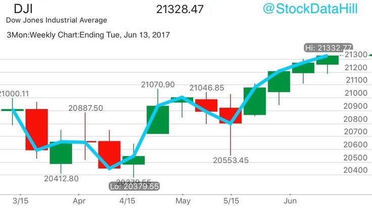 #Dow Jones #DJI #DJX $DIA 30 Stock Index makes all-time #high #today.