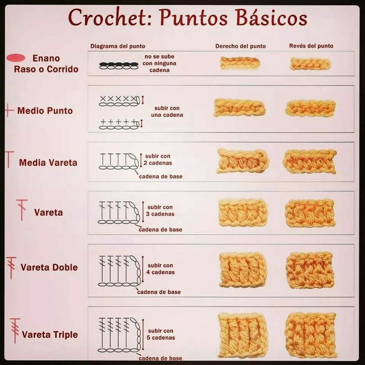 Puntos crochet Needed for translations of stitches from Spanish to English.