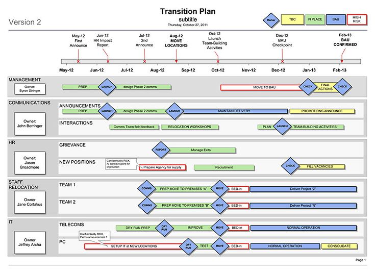 Transition Plan Template Visio Roadmaps Project