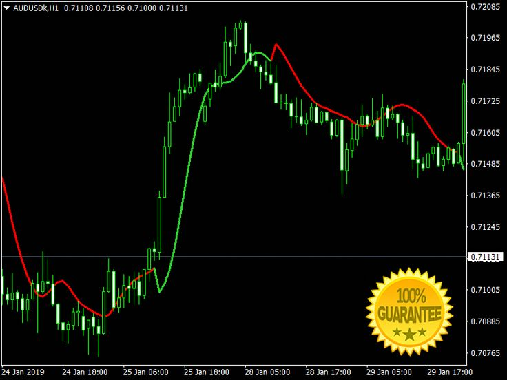 Download Peack Catch Forex Mt4 Indicator Learning Cool Things