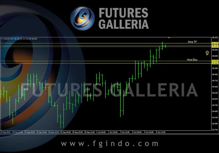 Signal Trading Forex Futures Galleria hari ini AUDJPY Buy 85.500 – 85.400 TP 86.200 – 86.100 SL 84.900 – 84.800
