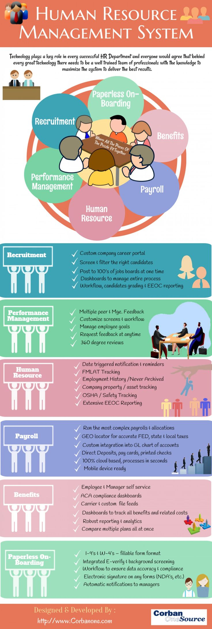 Human Resource Management System Infographic