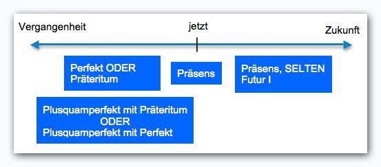 die 25 besten ideen zu pr teritum auf pinterest german language learn german language und. Black Bedroom Furniture Sets. Home Design Ideas