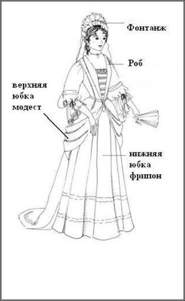 Рефераты по истории костюма барокко