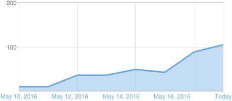 I want 4k Visitors Graph of Blogger page views