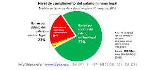 Así Somos: El 25 % de los trabajadores gana menos del salario...
