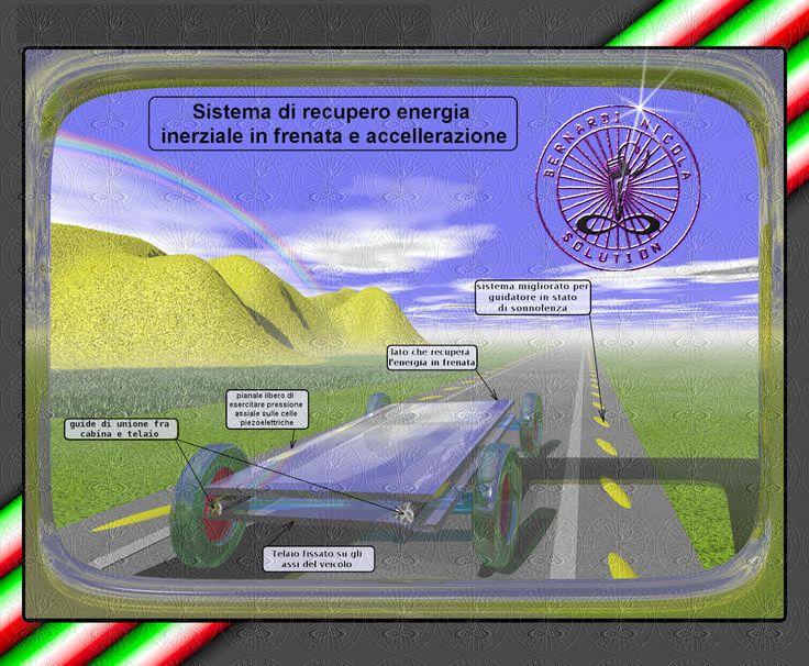 Auto soluzioni futuristiche: Sistema di recupero energia inerziale