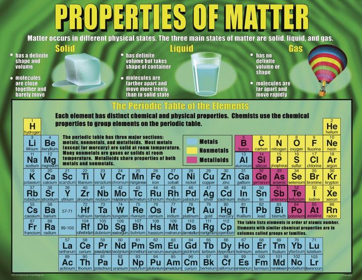 Chemistry Poster Set | MC-P215