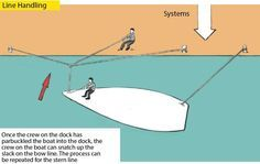 Cruising Tips: Parbuckling Dock Lines | Sail Magazine