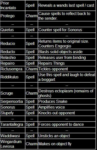 """likeolikeh919: """"trustingguide: """" thestrals-in-221b: """" awizardinsideandout: """" All know spells from Harry Potter """" """" reblogging this for future reference. """" I've been waiting for this post for my entire..."""