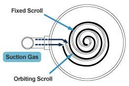 AFBEELDING - scroll compressor - principetekening