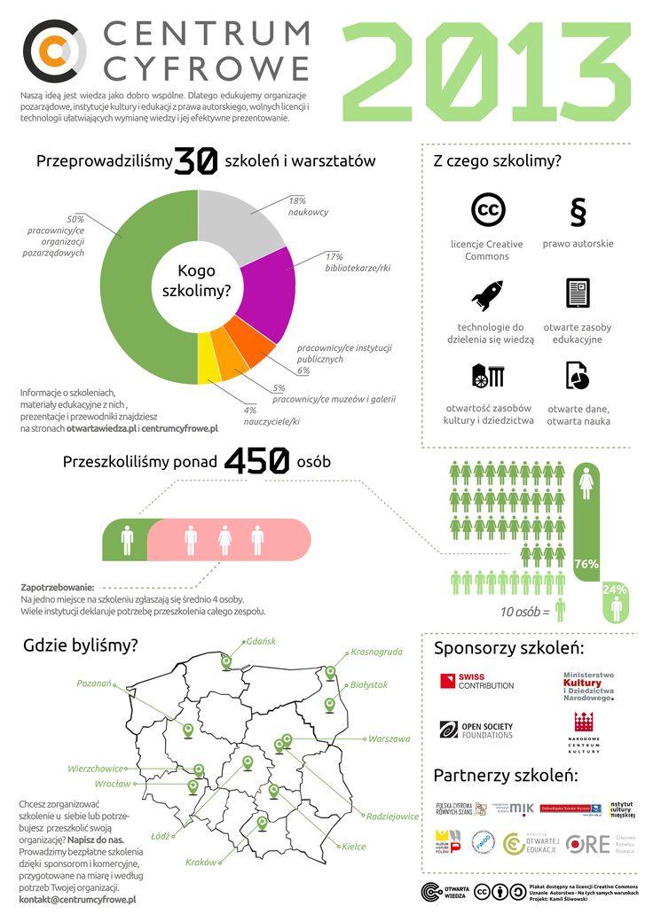 Infografika podsumowująca szkolenia zrealizowane przez Centrum Cyfrowe w 2013 roku.