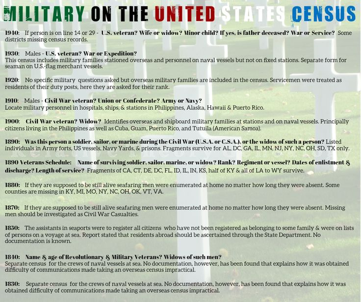 #census records that accounted for #military personnel