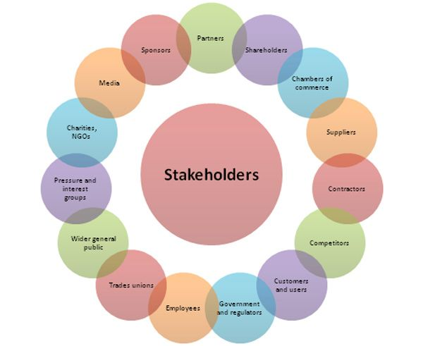 Amazon's Most Important Stakeholders