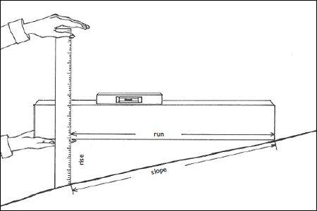 How to Measure a Slope and Design a Rain Garden by thediylifestyle: Rain Garden, Raingarden
