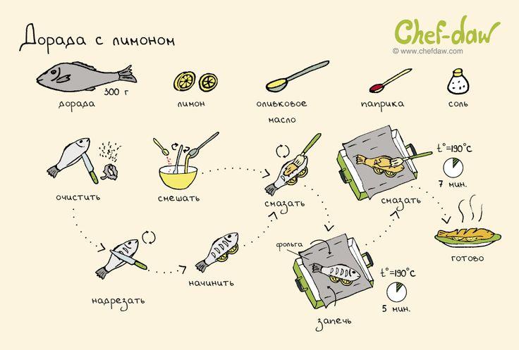 Дорада с лимоном - chefdaw
