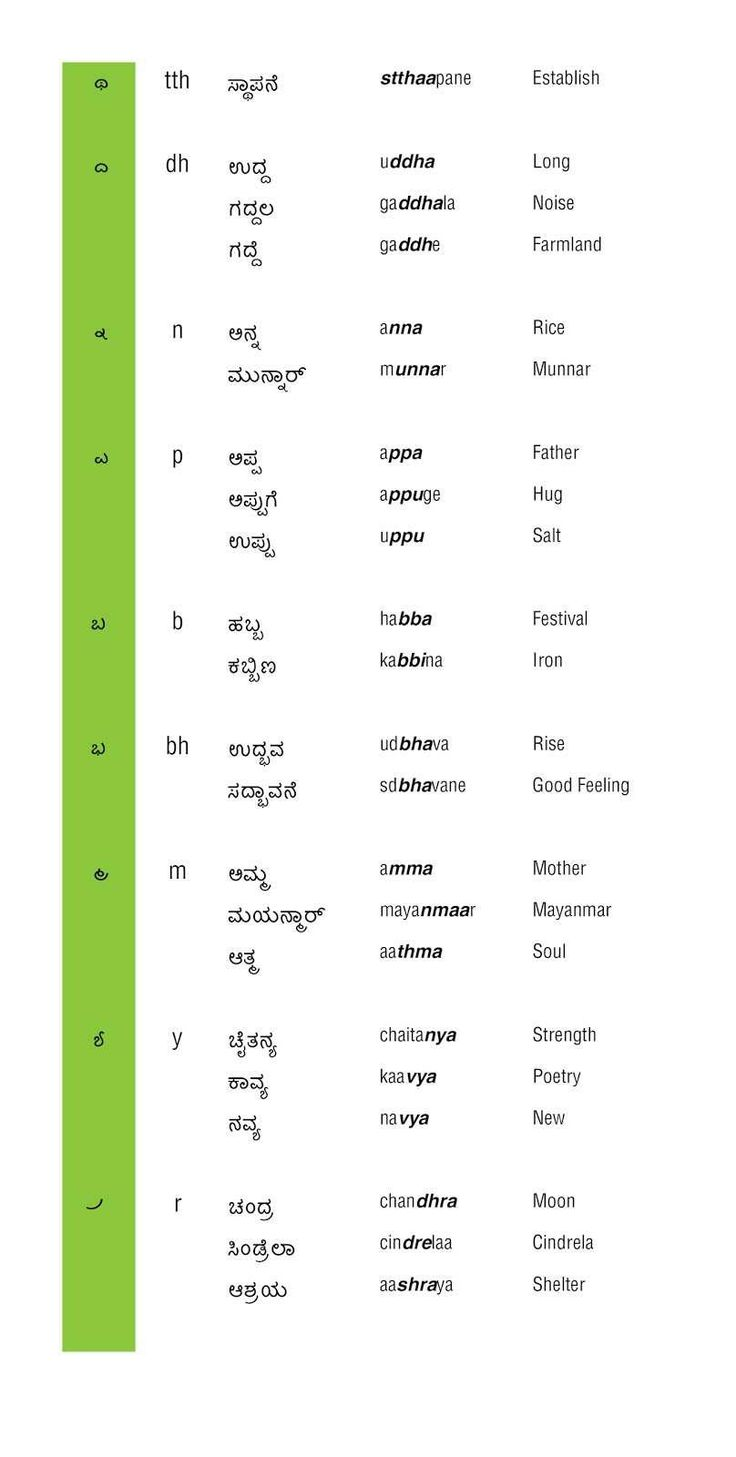 Pin By Naziya Begum On Kannada Stuff Learn A New Language Learn English Words General Knowledge Facts