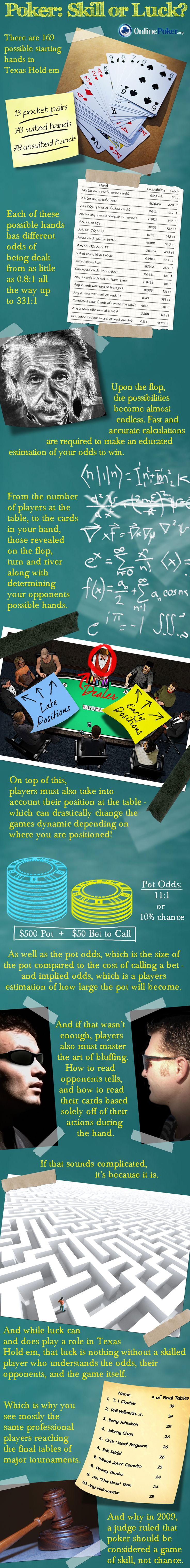 Texas Hold'em, Skill or Luck? [infographic]