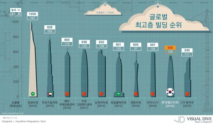 """[인포그래픽] 세계 초고층 빌딩 순위, 제2롯데월드 타워 몇 위? #building / #Infographic"""" ⓒ 비주얼다이브 무단 복사·전재·재배포 금지"""