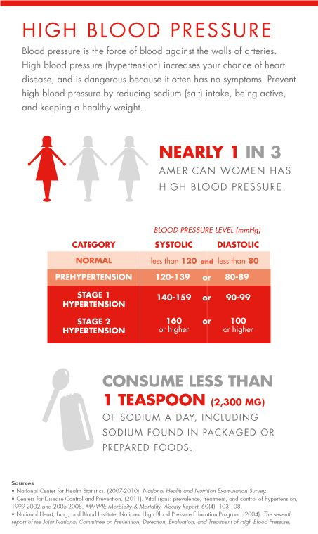 An estimated 1 in 3 women has high blood pressure, and the condition is dangerous because it often causes no symptoms.