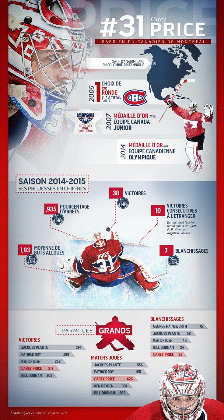 Infographie sur Carey Price | RDS.ca