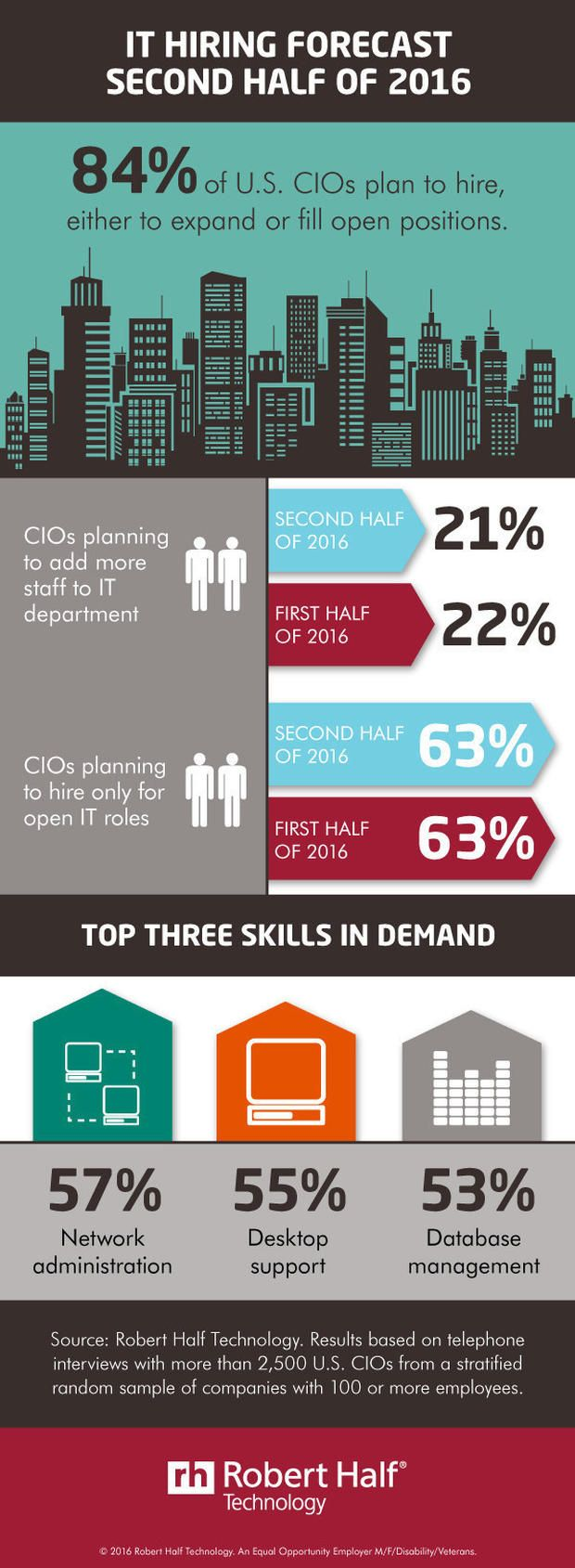 Infographic CIOs reveal IT hiring trends for