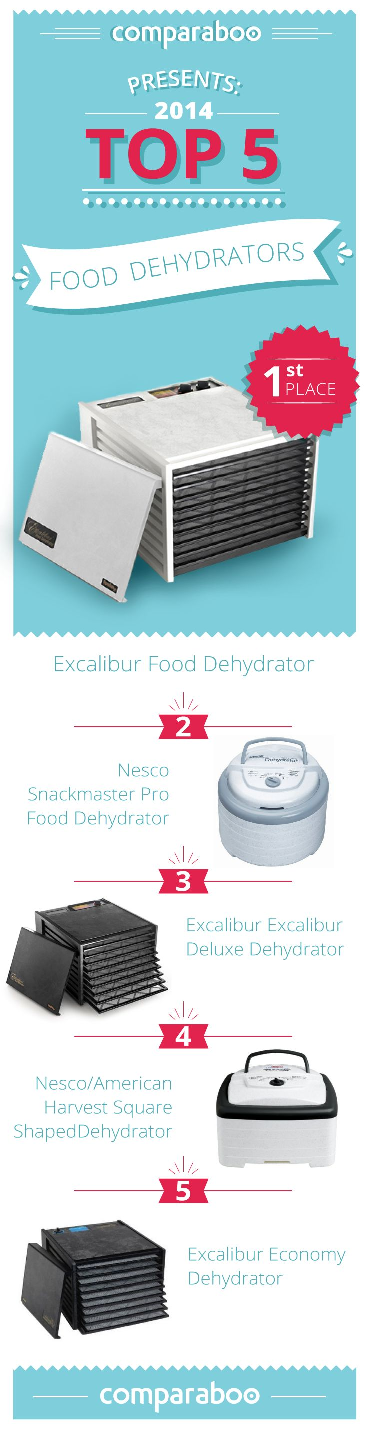 Finding the perfect food dehydrator comes with a lot of decisions: removable shelves vs stackable trays, small vs big size, base-mounted fan vs rear-mounted fan vs convection drying, and so on! That's why Comparaboo has compiled a list of top 10 food dehydrators: http://www.comparaboo.com/food-dehydrators #dehydrate