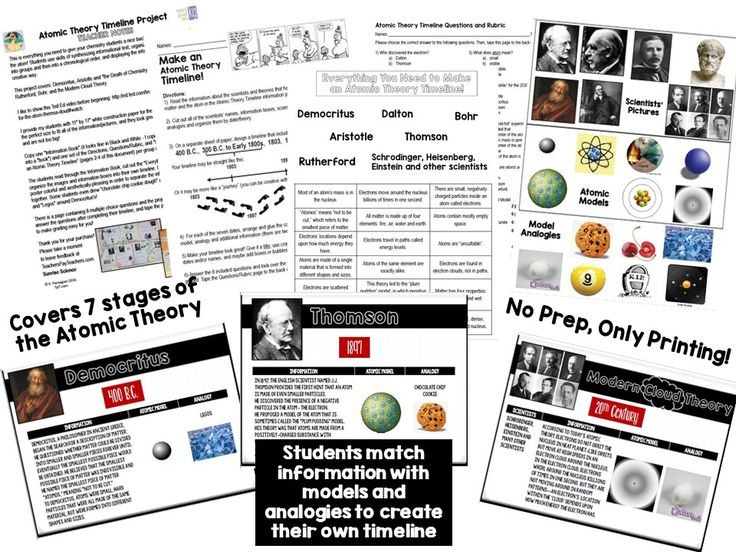 Atomic Theory Timeline Project A Visual History Of The