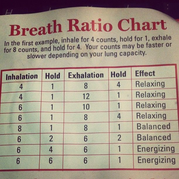 Breath ratio chart. How to energize or relax with #breath #pranayama #yoga