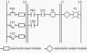 PLC implementation